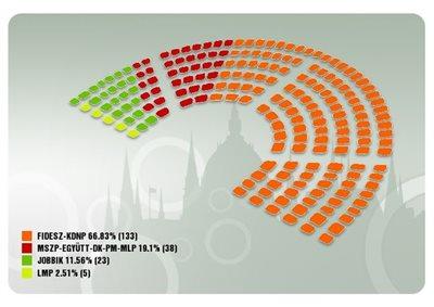 A 199 tagú Magyarországi Parlament osszetétele